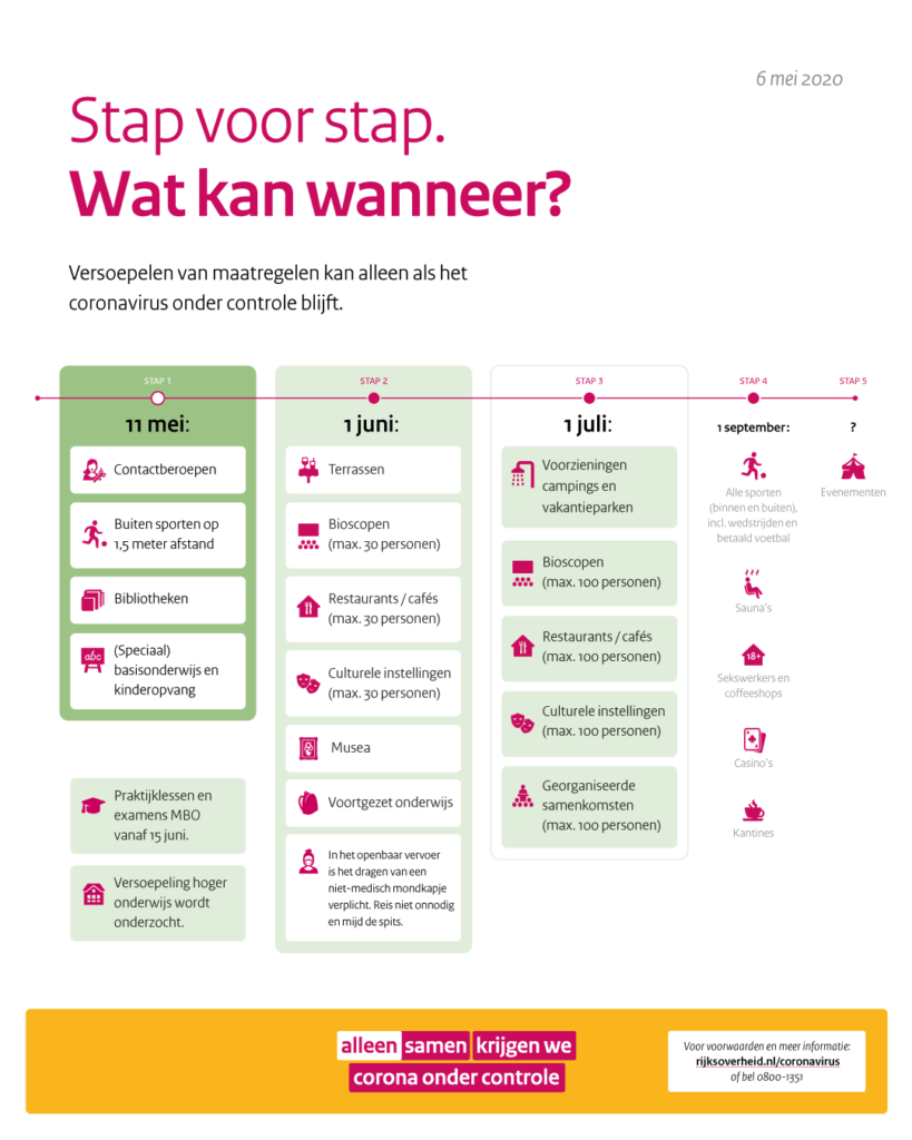 Unlock Stap voor stap Bron: https://www.rijksoverheid.nl/onderwerpen/coronavirus-covid-19/nederlandse-maatregelen-tegen-het-coronavirus/openbaar-en-dagelijks-leven